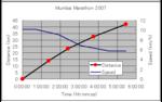 Mumbaimarathontimedistspeed